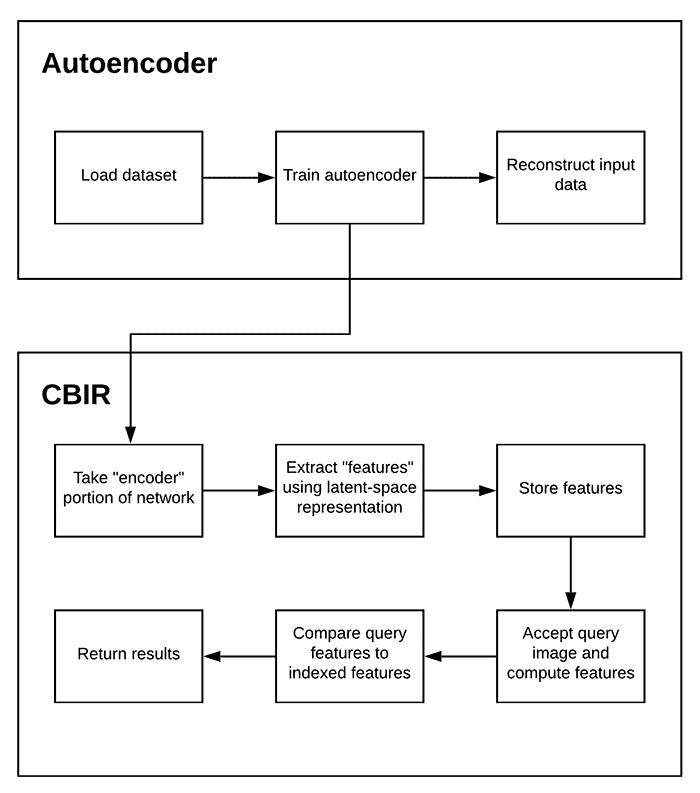 The process of using an autoencoder for an image search engine using Keras and TensorFlow. Top: We train an autoencoder on our input dataset in an unsupervised fashion. Bottom: We use the autoencoder to extract and store features in an index and then search the index with a query image's feature vector, finding the most similar images via a distance metric.