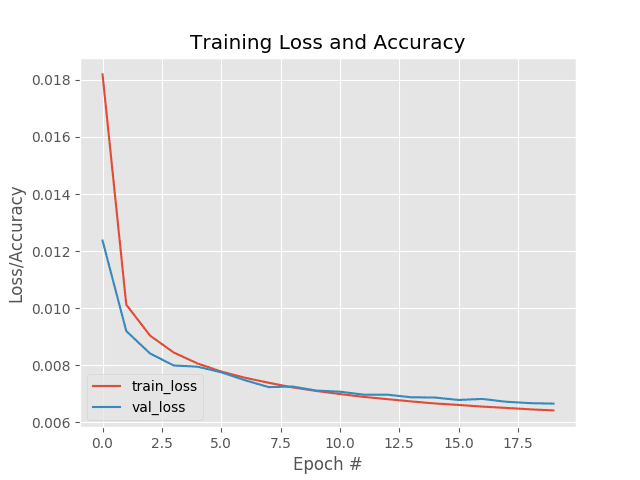 Training an autoencoder with Keras and TensorFlow for Content-based Image Retrieval (CBIR).